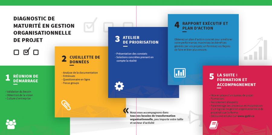 étapes-diagnostic-maturite-gestion-organisationnelle-de-projet-gpbl